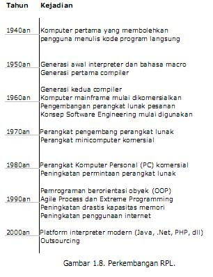 Sejarah Rekayasa Perangkat Lunak