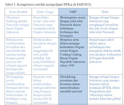 Download Silabus PKN Kelas 7 8 9 Kurikulum 2013