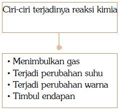 Ciri-ciri terjadinya reaksi kimia