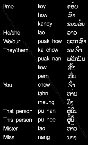 Lao language - pronouns, referring to people and yourself - written in Lao and English