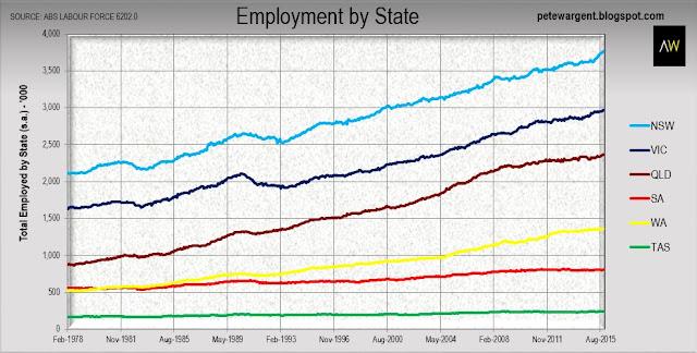 State versus state