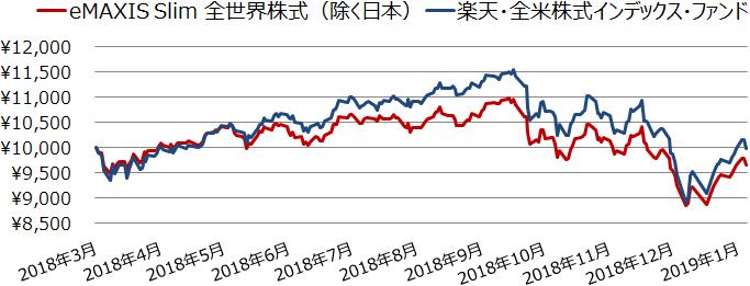 eMAXIS Slim 全世界株式(除く日本)と楽天・全米株式インデックス・ファンドの基準価額の推移