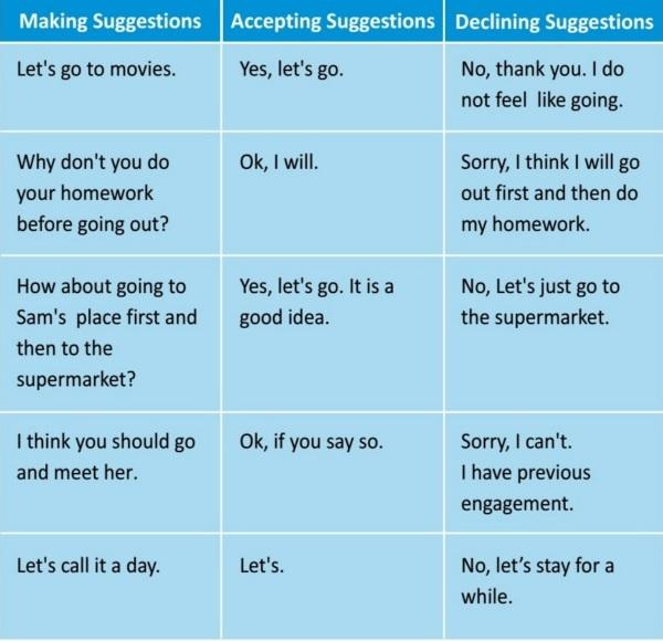 Contoh Dialog Making Suggestion Contoh Fail
