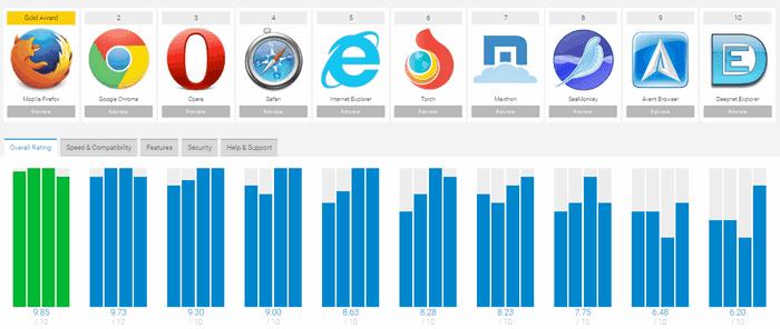 Télécharger Mozilla Firefox Gratuitement, de une manière sécurisée et avec une garantie de 100% sans virus depuis Softonic. Télécharger Mozilla Firefox
