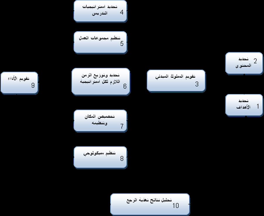 نماذج التصميم التعليمى نماذج التصميم التعليمى