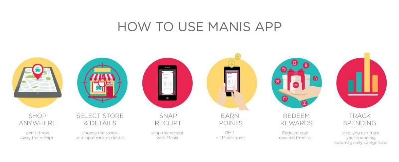 What is Manis?