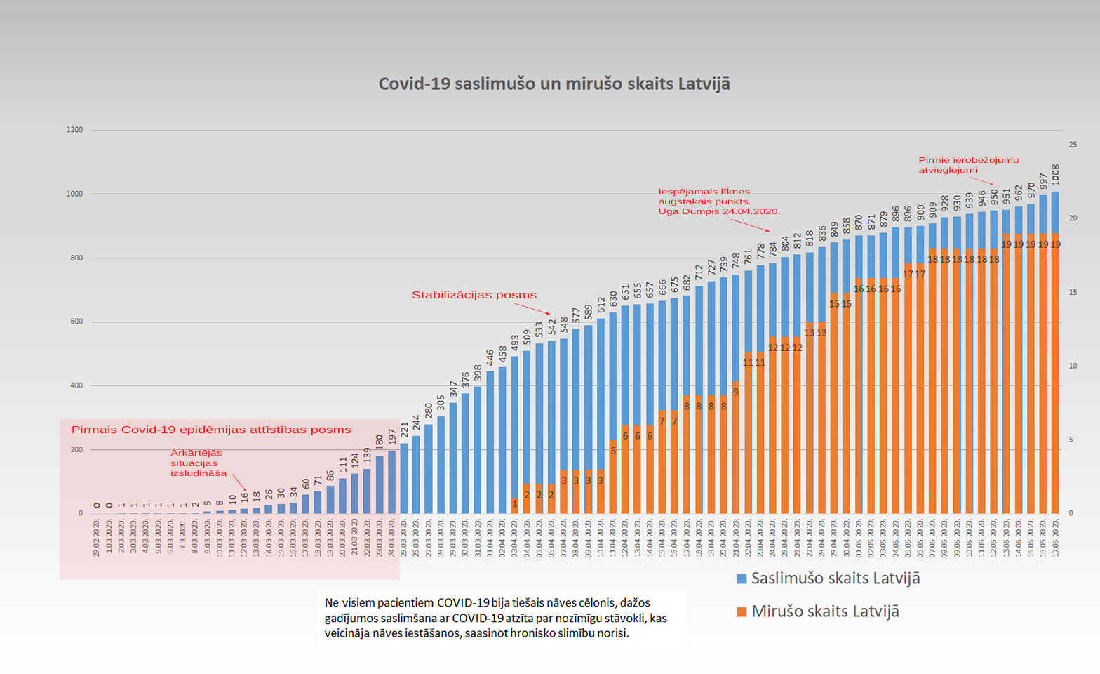 Grafiks ar Covid-19 saslimušo un mirušo skaitu valstī 17.5.2020.