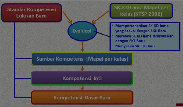 Download Contoh RPP Silabus SKL SK KD Prota Promes SKI MA Kelas XII