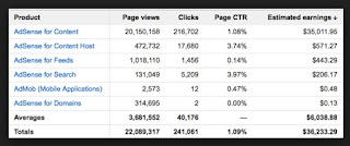 The Cause of CPC or CPC Adsense is Getting Smaller