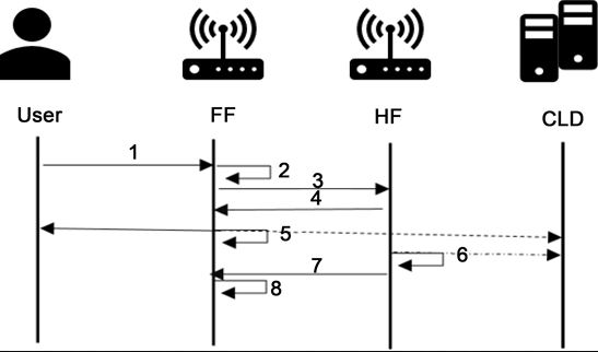 Figure 4. Data distribution protocol