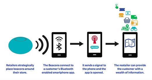 tampilan sederhana cara kerja teknologi beacon