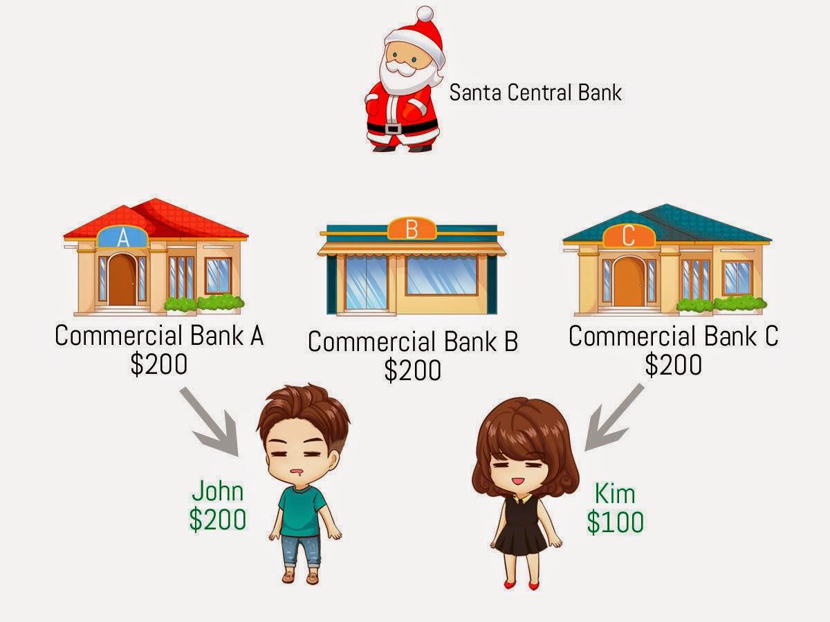 how does central bank make profit