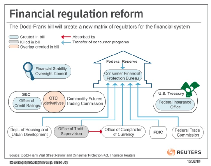 financial regulation essay Custom corporate governance and financial regulation essay the term corporate governance arose in the 1970s in the united states after the discovery that major american corporations had engaged in secret political contributions and corrupt payments abroad.