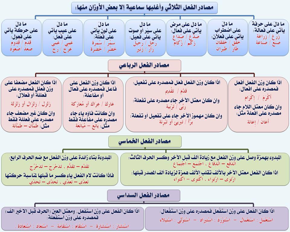 بالصور قواعد اللغة العربية للمبتدئين , تعليم قواعد اللغة العربية , شرح مختصر في قواعد اللغة العربية 58.jpg