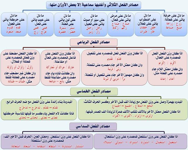 """انفراد.... كل قواعد اللغة العربية لطلاب """"ابتدائي - اعدادي - ثانوي"""" في صورة لوحات مبسطة مع الشرح والتدريبات 58"""