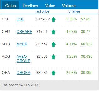 ASX Top 5 Gainers for 14th of February 2018