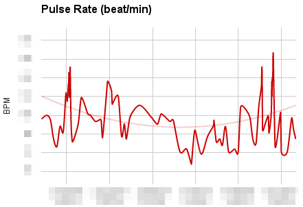 Resting Pulse over Months