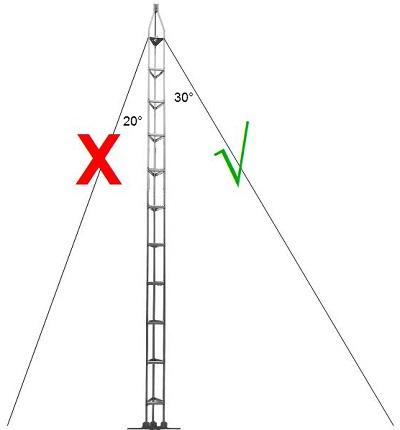 Antenna Ground Wire CB Radio Antenna Wire Wiring Diagram