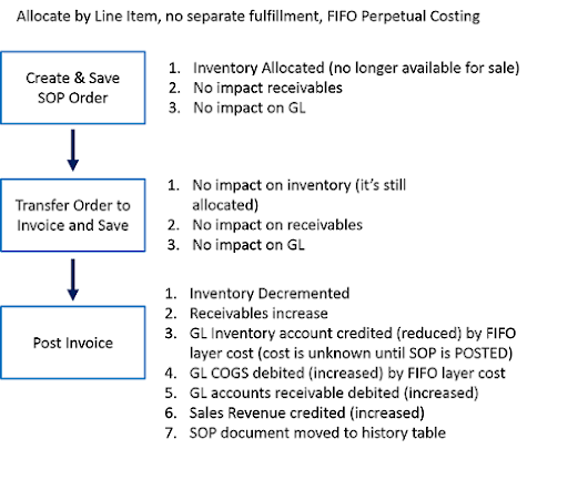 Flowchart of SOP and Inventory