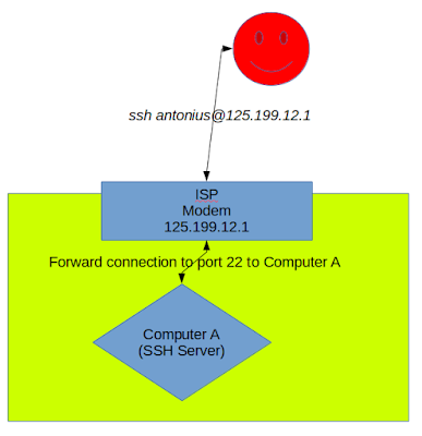 Accessing Blocked SSH-Server through Reverse-SSH Tunnel
