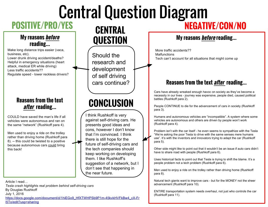 Curriculum corner critical reading strategy central question critical reading strategy central question diagram with graphic organizer ccuart Image collections