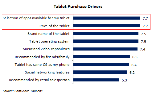 Tablet Purchase Drivers