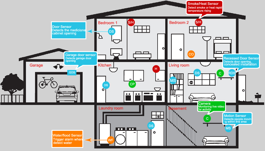Security Alarm Systems For Houses: Home Alarm System Wiring At Outingpk.com
