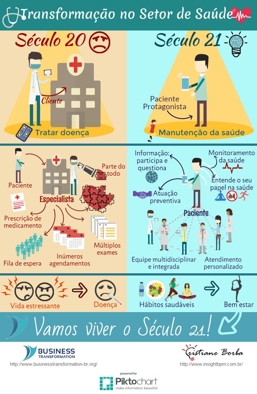 Transformação digital medicina