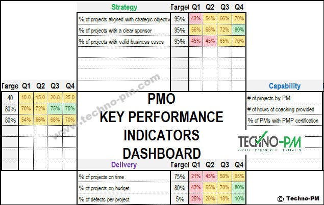 Pmo Kpi Kpi Dashboard Excel Project Management Templates