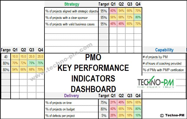 KPI dashboard excel, PMO KPI