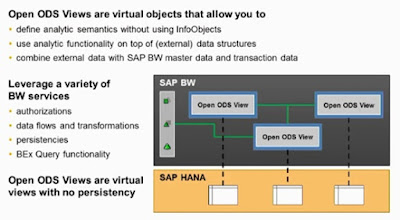 SAP HANA Study Materials, SAP HANA Guides, SAP HANA Learning, SAP HANA Certifications