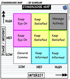 Project Stakeholder Map