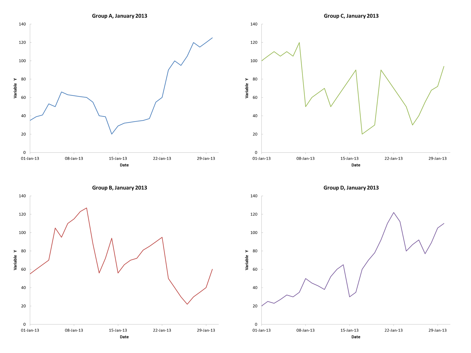 Stacked Area Graphs Are Not Your Friend – everyday analytics