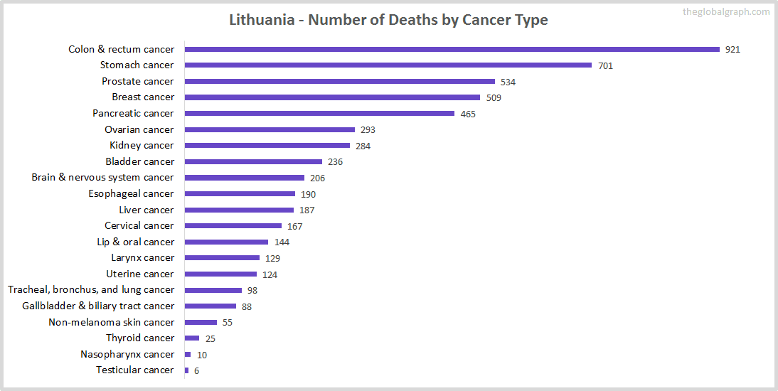 Major Risk Factors of Death (count) in Lithuania
