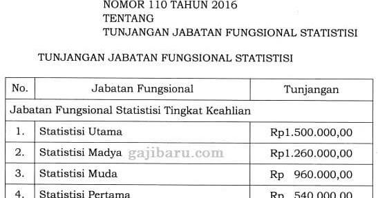 Horeee, Tunjangan Jabatan Fungsional Statistisi Naik, Ini ...