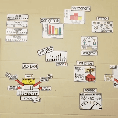 @meghaneyr colored her math word wall in bright colors to add to her math classroom decor. Box plot, bar graph, histogram, unit price, speed, ratio, grid, date, mean, median and mode are shown here.