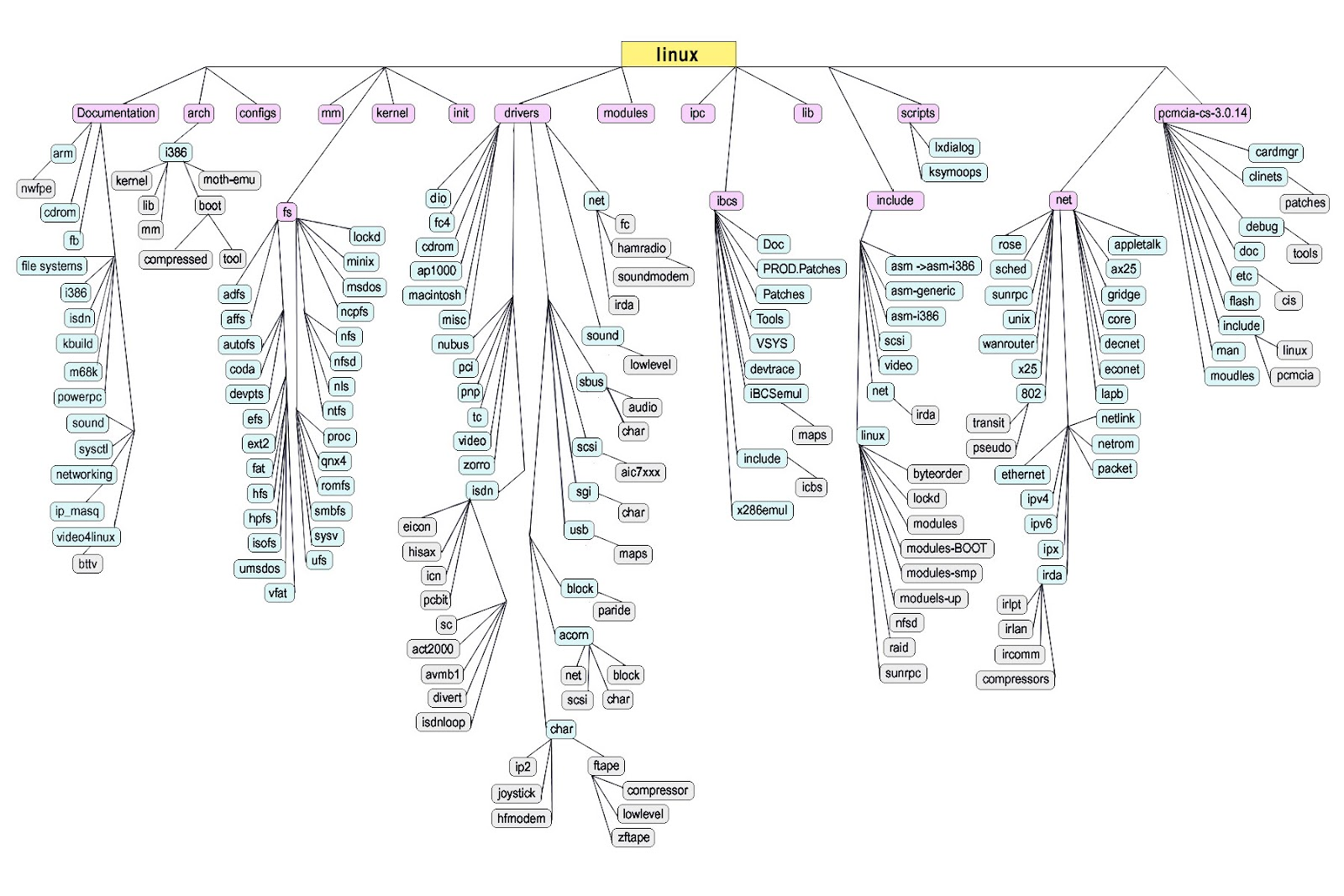 """how does a windows directory structure compare to a linux novell or mac directory structure This is recipe 181, """"how to create an sbt project directory structure"""" problem the scala build tool (sbt) doesn't include a command to create a new scala project, and you'd like to quickly and easily create the directory structure for a new project."""