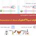 قواعد تسمية الألكينات  Nomenclature of alkenes