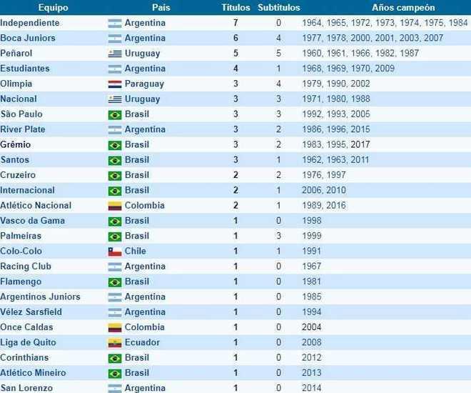 Tabla Histórica Campeones Copa Libertadores