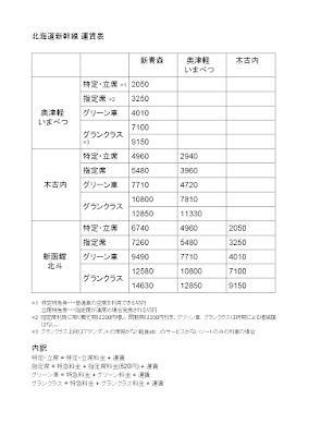 北海道新幹線運賃表