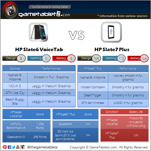 HP Slate6 VoiceTab vs HP Slate7 Plus benchmarks and gaming performance