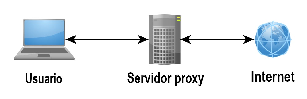 lista de servidor proxy online