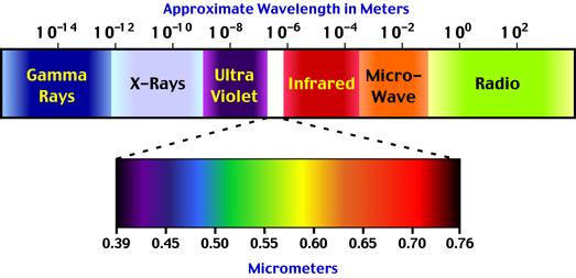 Apa Saja Macam-macam Radiasi Berdasarkan Konsep Materi