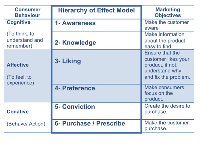 lavidge and steiner Business essays: a review of the hierarchy of effects models search browse essays join now login support tweet browse essays in 1961, lavidge and steiner published a model for predictive measurements of advertising effectiveness.
