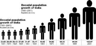जनसंख्या वृद्धि