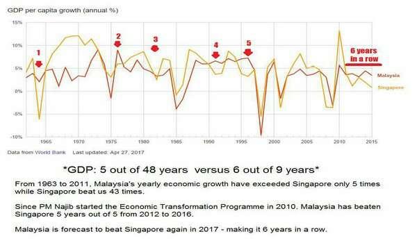 Pertumbuhan KDNK Berbanding Singapura: Mengatasi 5 tahun daripada 48 tahun berbanding 6 daripada 9 tahun