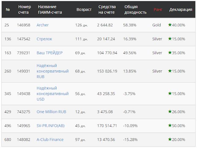 AlfaForex рейтинг Памм-счетов