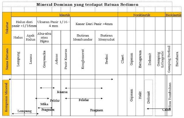 Mineral Penyusun Batuan Sedimen