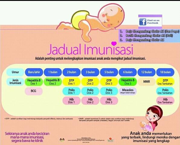 Jadual suntikan Bayi Yang Disarankan Oleh KKM