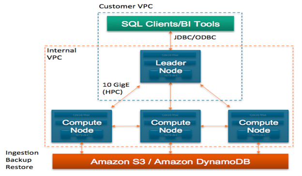 rajjben blogspot com: Amazon Redshift Architecture and Pros and Cons